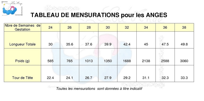 Mensurations Ange